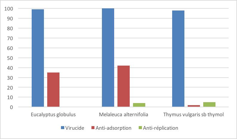 Exemple d'action de certaines huiles essentielles sur les virus