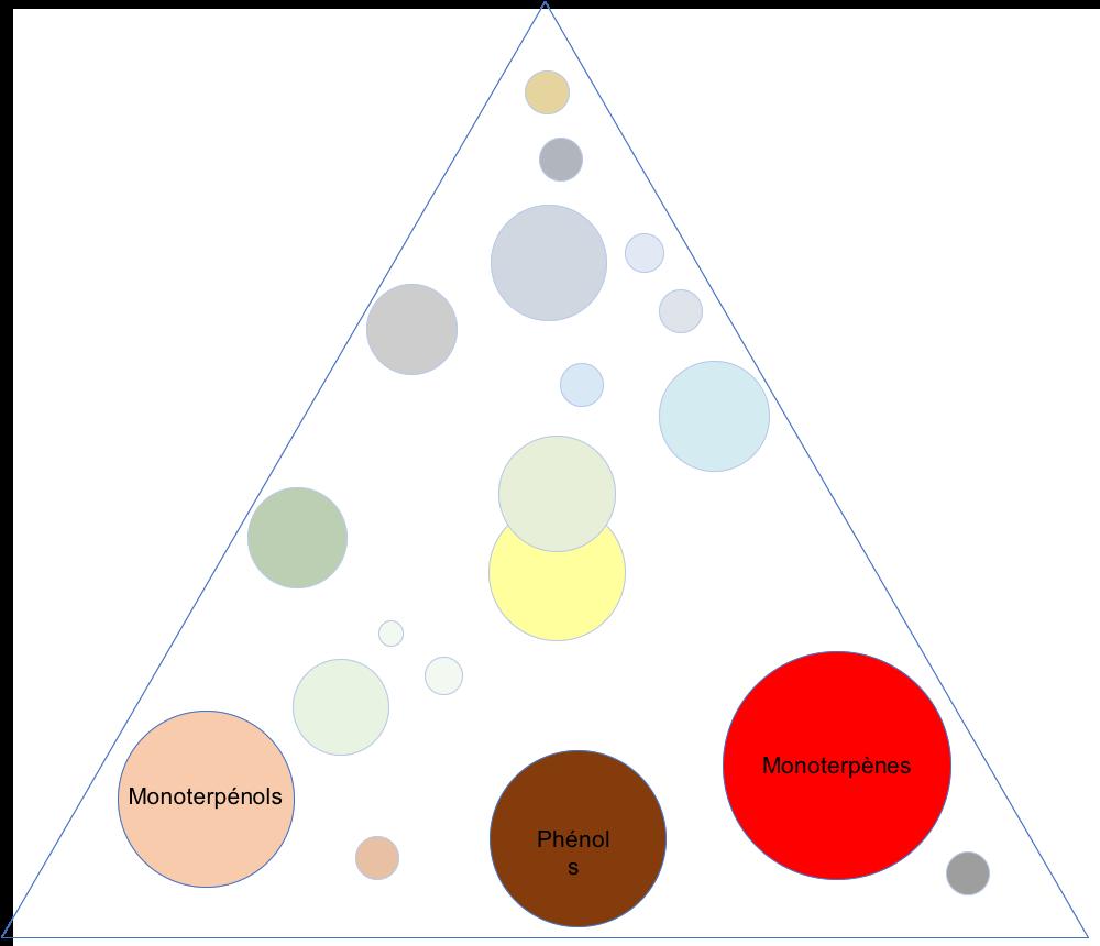 Composés antibactériens dans le triangle aromatique