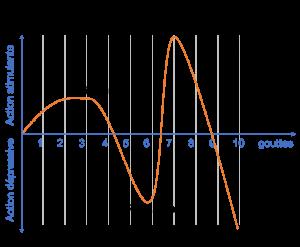 Figure 2 : Effet dose-dépendant des cétones dans les HE par une utilisation en voie orale, d'après Penoel (6).
